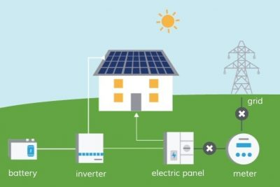 Battery Backup for Solar Systems